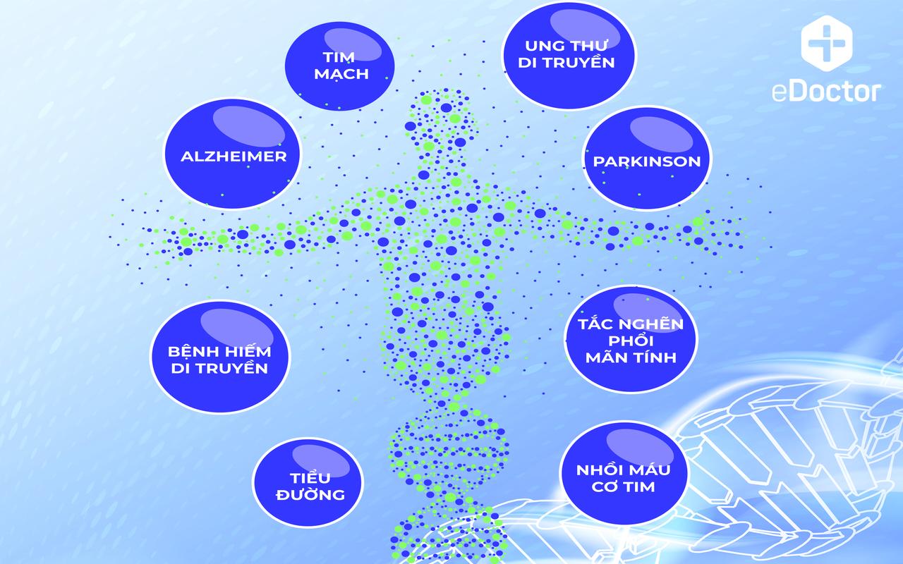 Tầm soát nguy cơ các bệnh mạn tính di truyền cơ bản